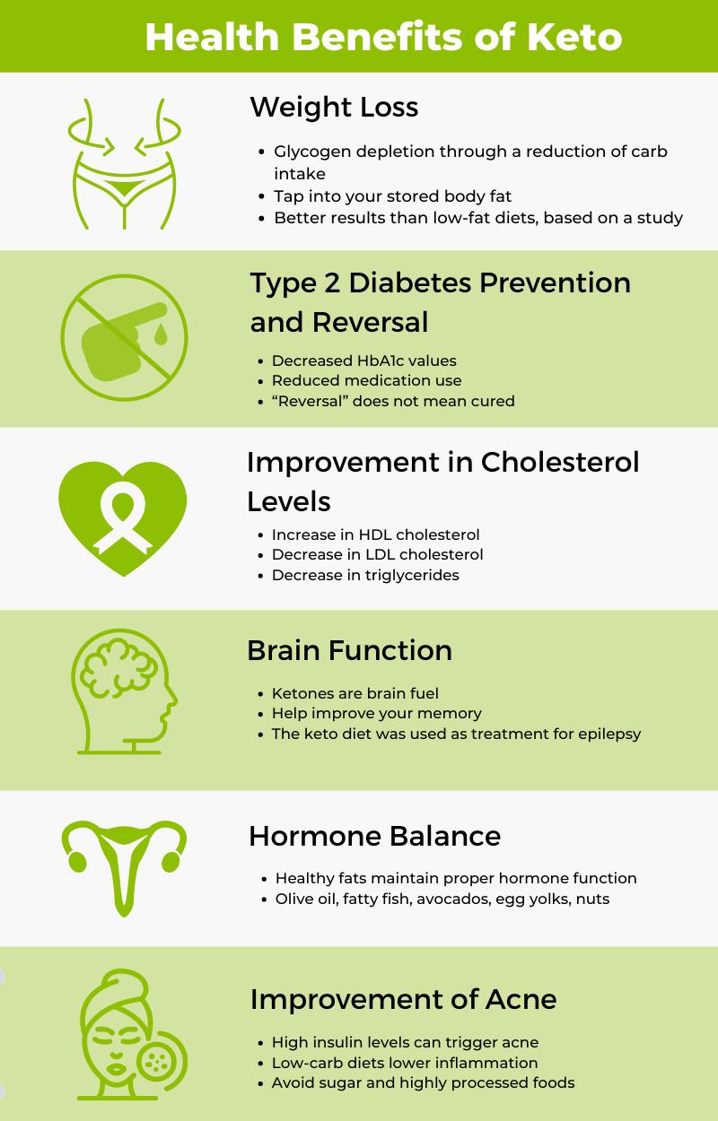 keto health benefits infographics