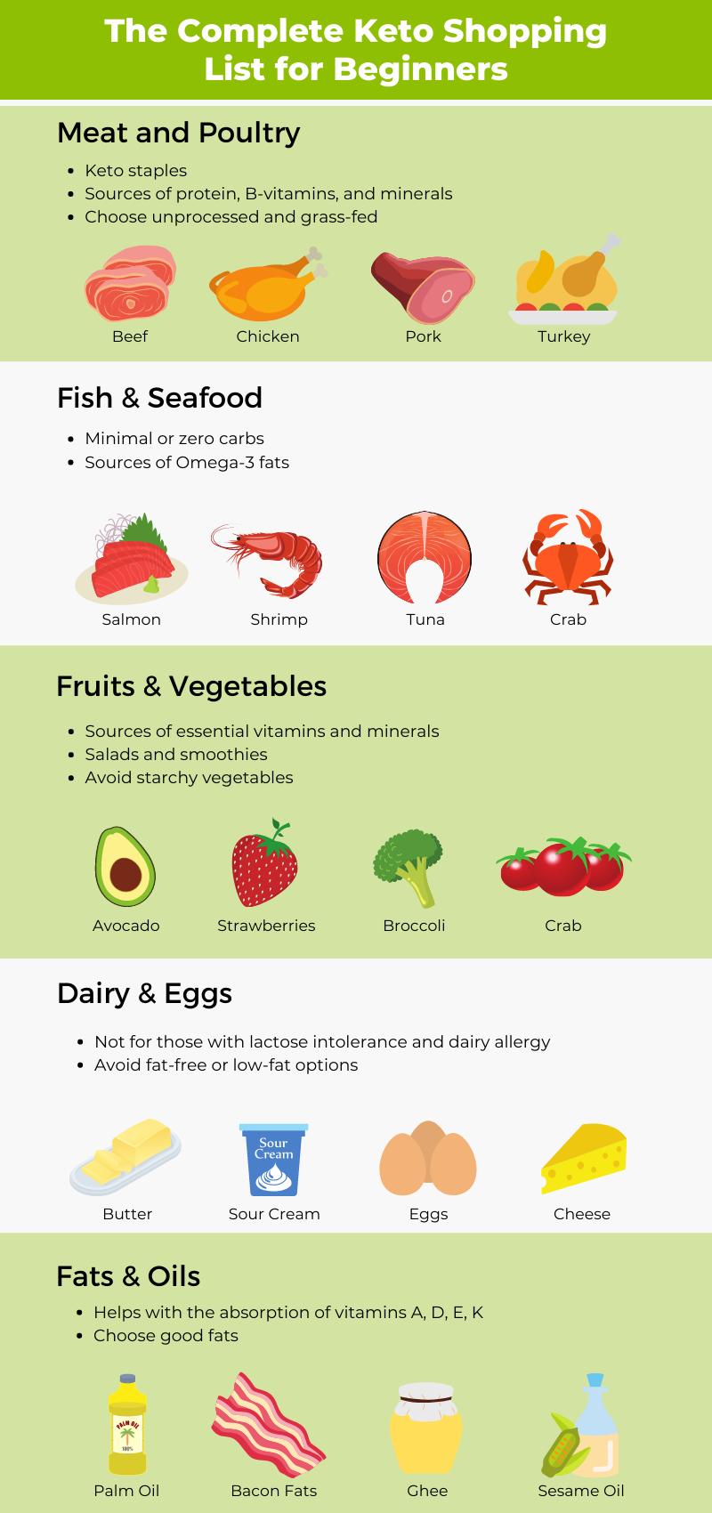 keto shopping list infographic 1