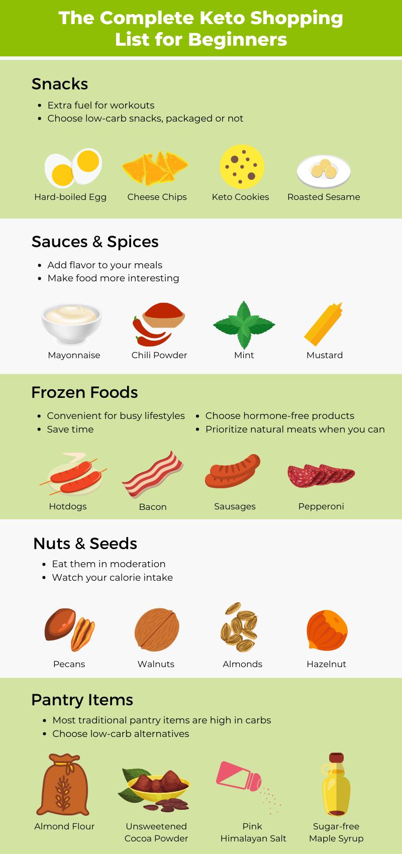 keto shopping list infographic 2