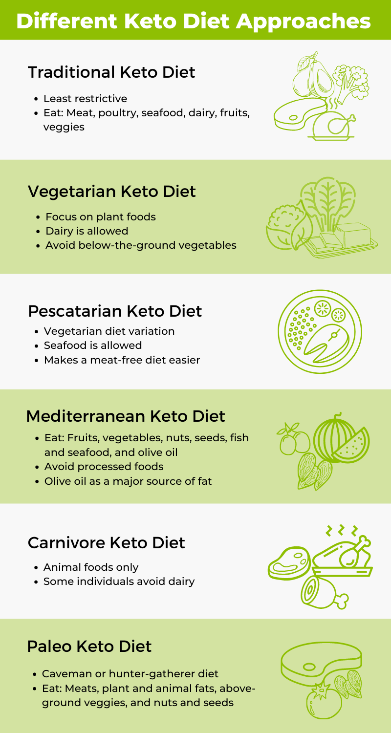 different keto approach infographic