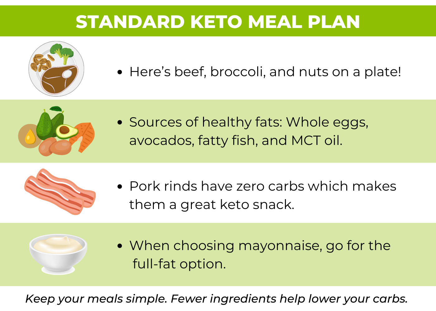 standard keto meal plan infographic
