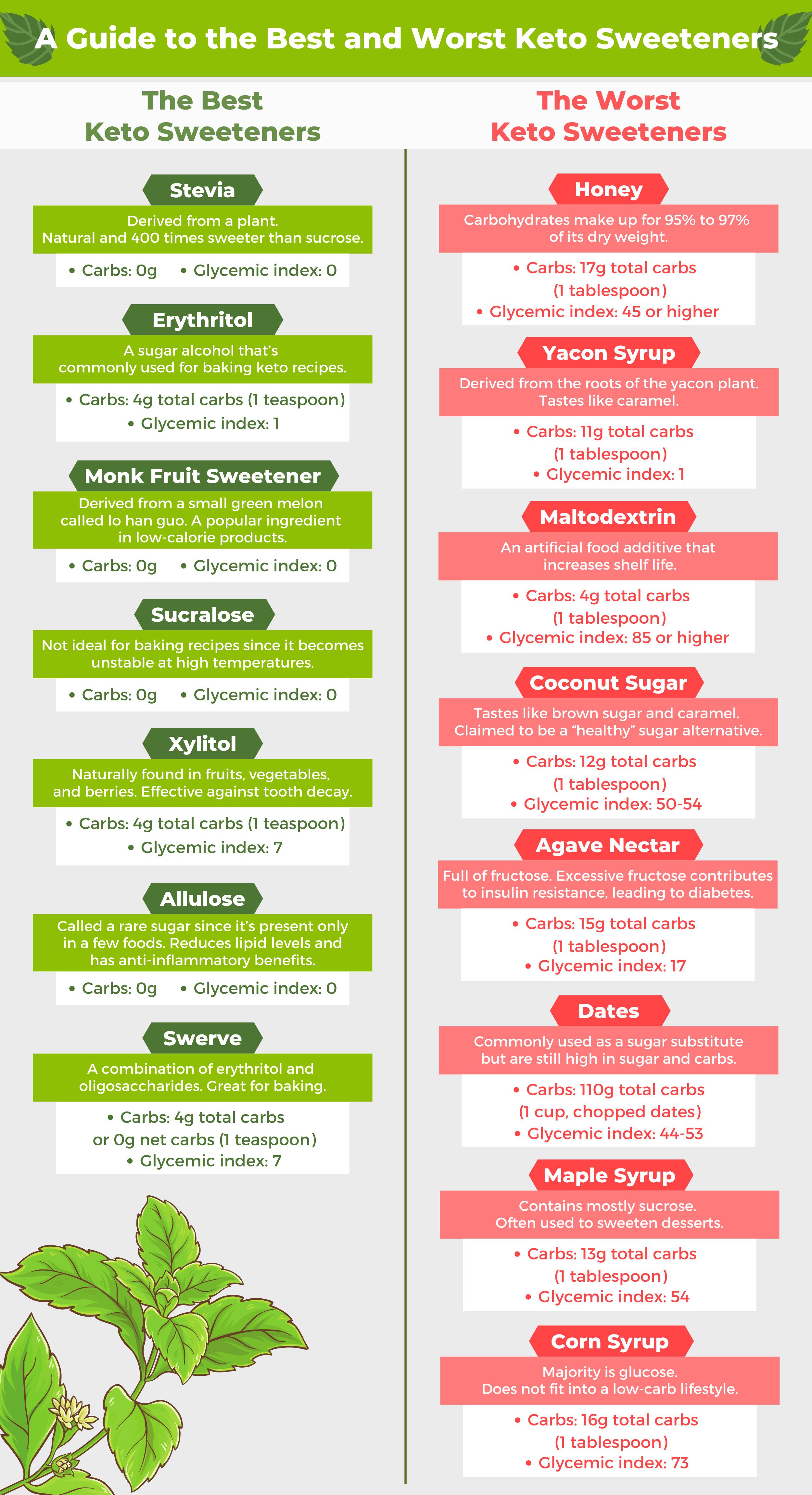 Keto Sweeteners Infographic